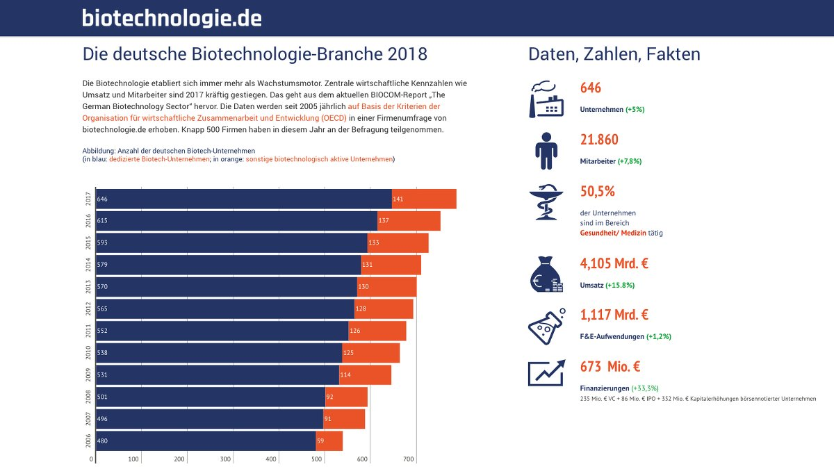 Ein Screenshot des Online Biotech Reports 2018